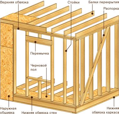 Каркасно-рамочная технология строительства домов
