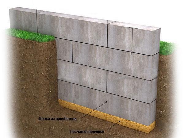 Устройство ленточного фундамента из бетонных блоков