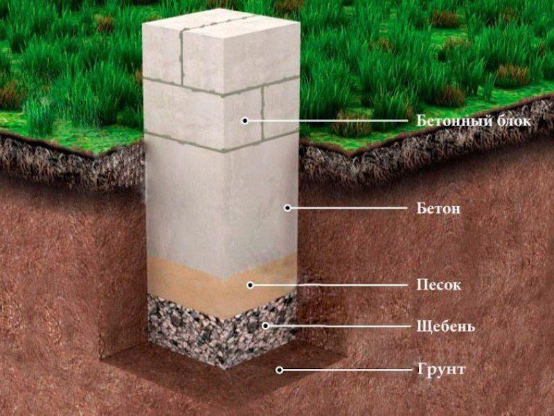 Устройство столбчатого фундамента из блоков